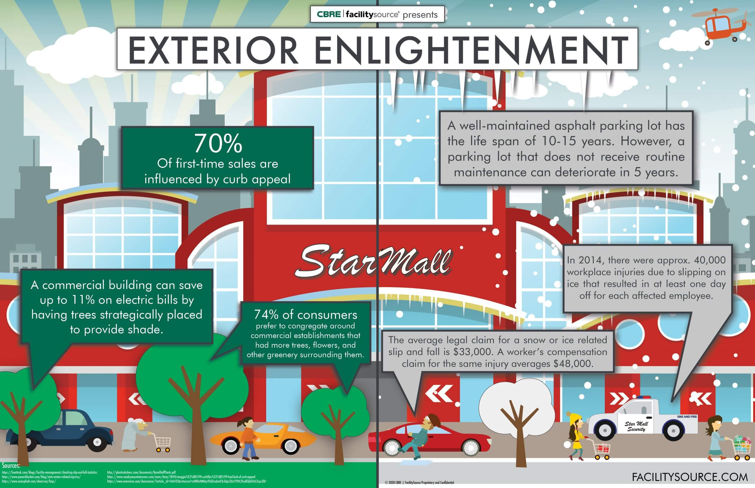 Infographic showing the importance of having exterior maintenance solution